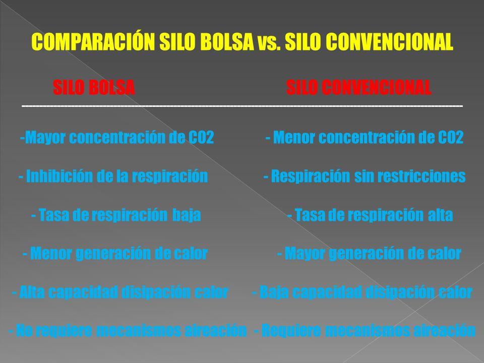 COMPARACIÓN SILO BOLSA vs. SILO CONVENCIONAL