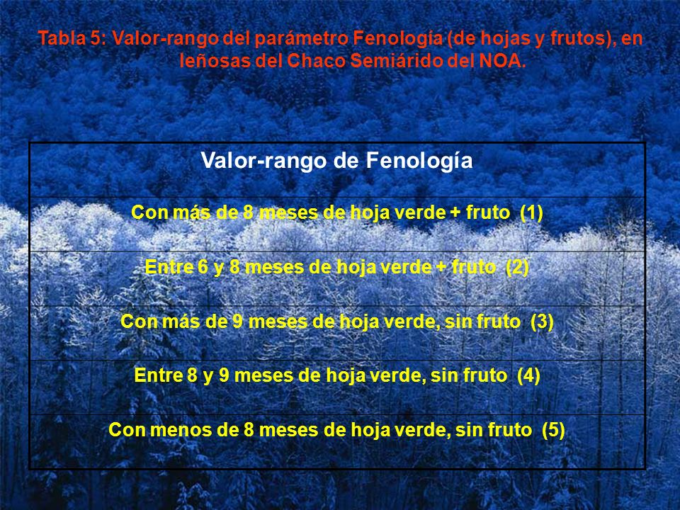 Valor-rango de Fenología