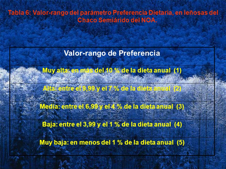Valor-rango de Preferencia