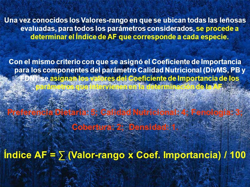 Índice AF = ∑ (Valor-rango x Coef. Importancia) / 100