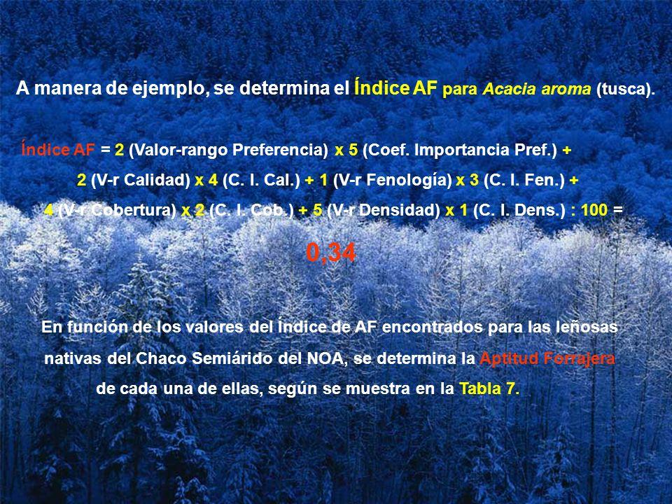 A manera de ejemplo, se determina el Índice AF para Acacia aroma (tusca).