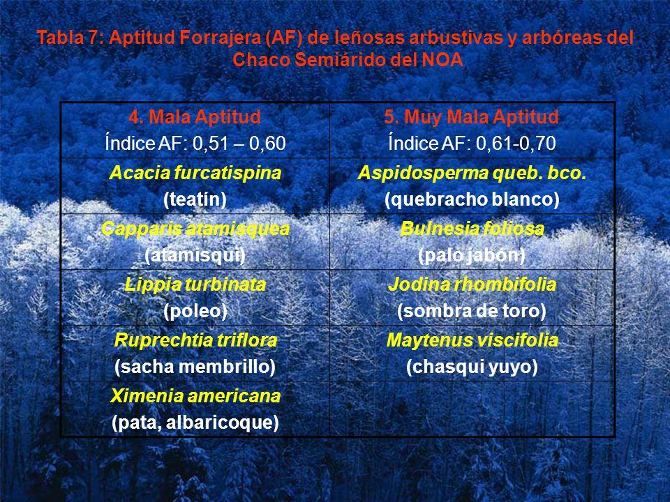 Tabla 7: Aptitud Forrajera (AF) de leñosas arbustivas y arbóreas del Chaco Semiárido del NOA