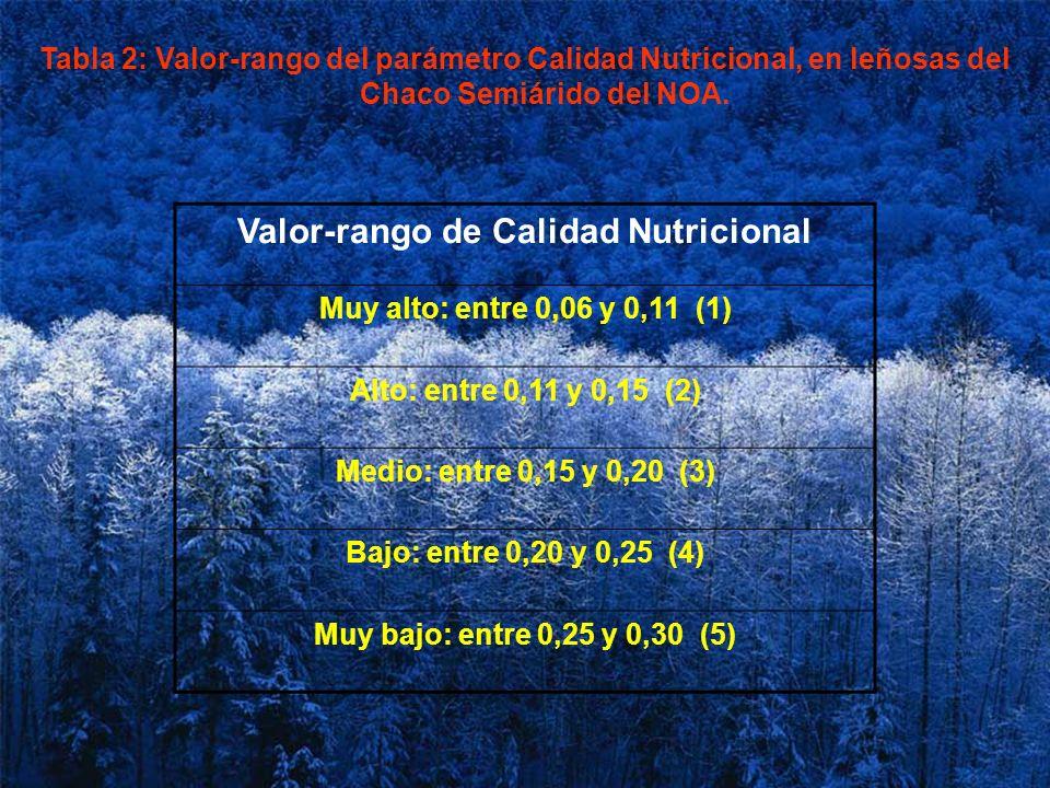 Valor-rango de Calidad Nutricional