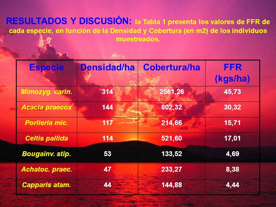 Especie Densidad/ha Cobertura/ha FFR (kgs/ha)