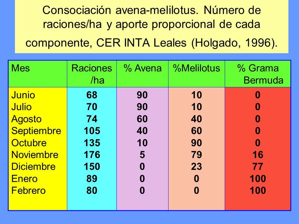 Consociación avena-melilotus