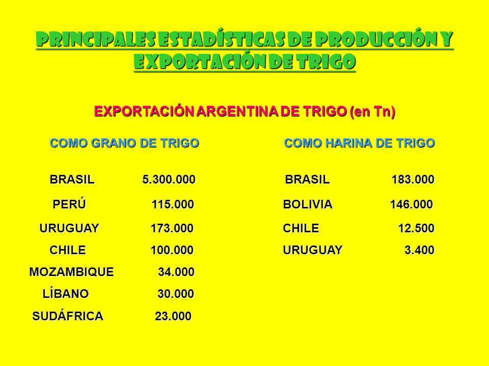 Principales Estadísticas de Producción y Exportación de Trigo