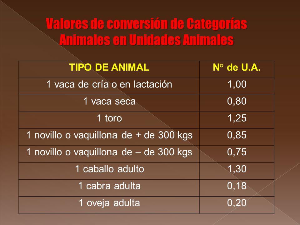 Valores de conversión de Categorías Animales en Unidades Animales