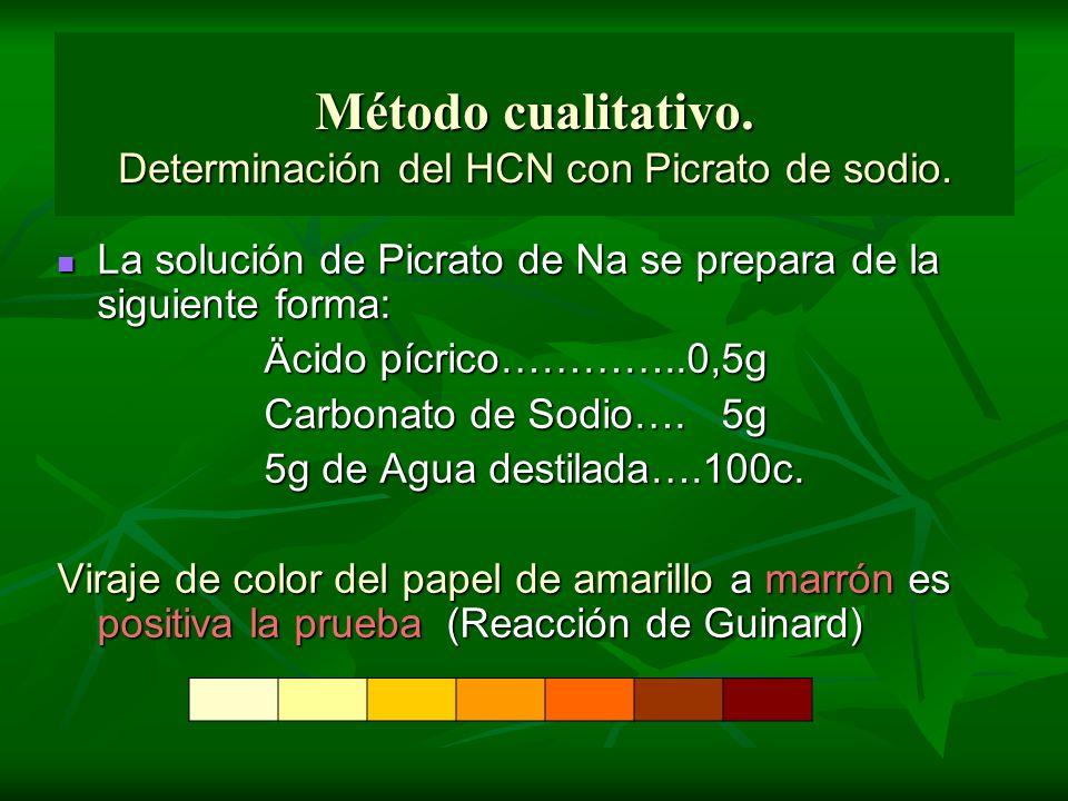 Método cualitativo. Determinación del HCN con Picrato de sodio.