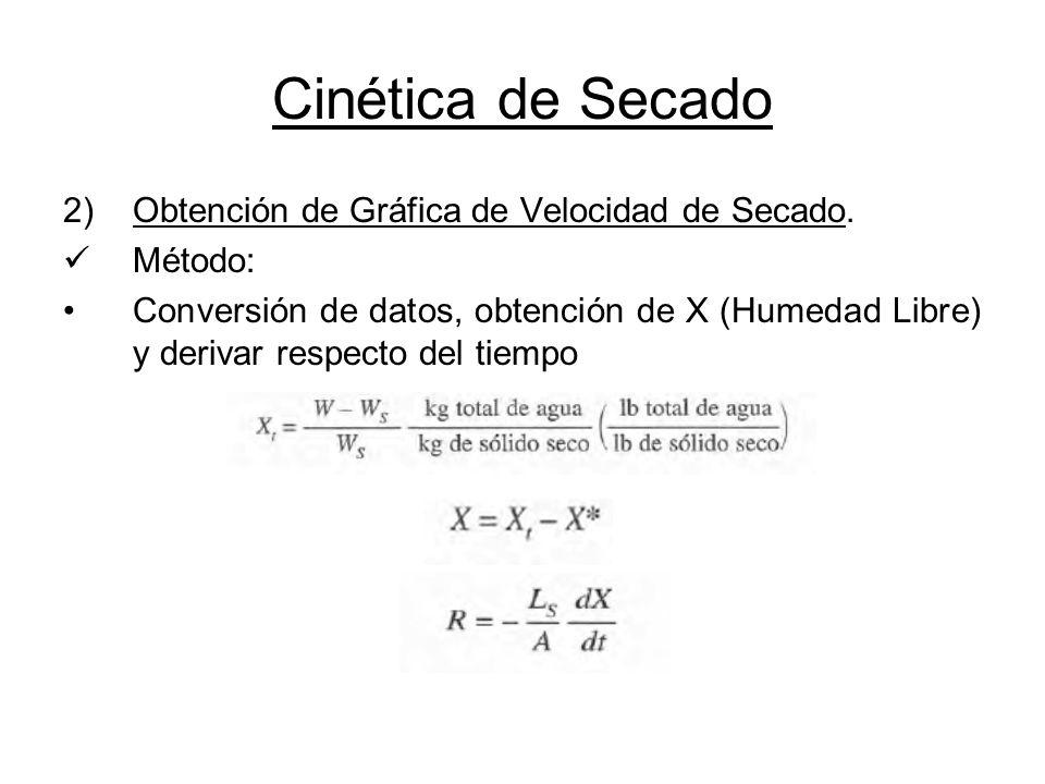 Cinética de Secado Obtención de Gráfica de Velocidad de Secado.