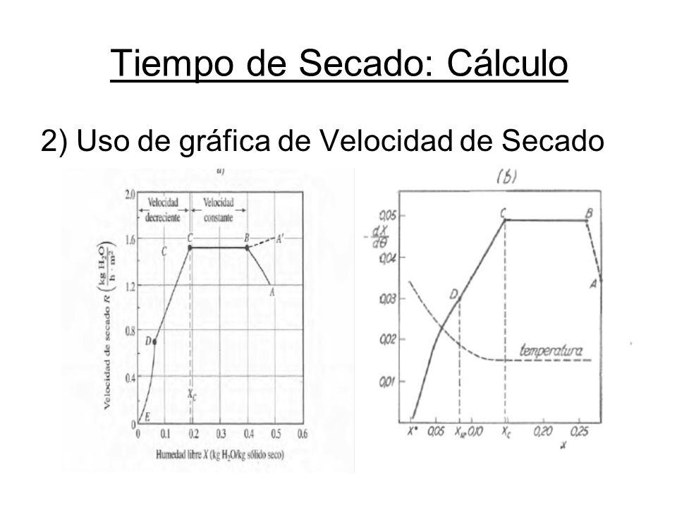 Tiempo de Secado: Cálculo