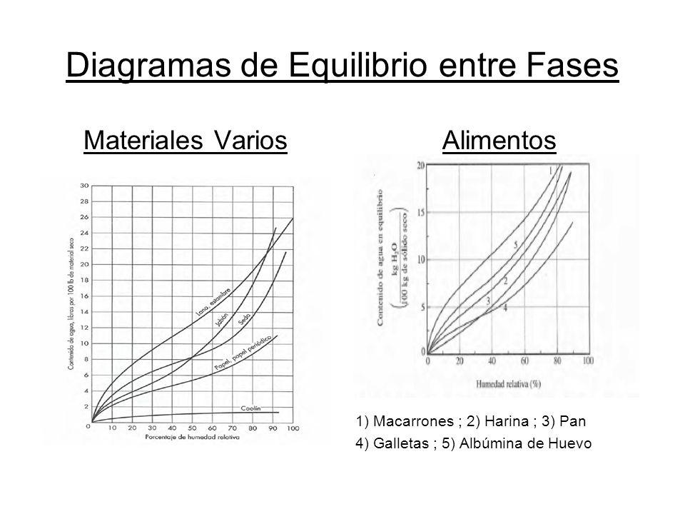 Diagramas de Equilibrio entre Fases