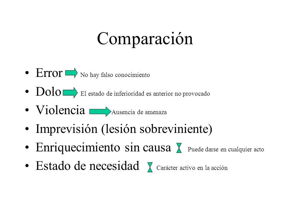 Comparación Error No hay falso conocimiento
