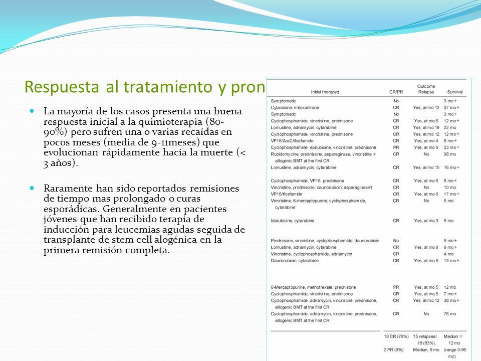 Respuesta al tratamiento y pronóstico