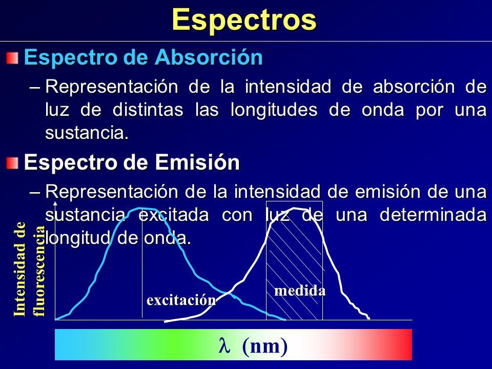 Espectros Espectro de Absorción Espectro de Emisión l (nm)
