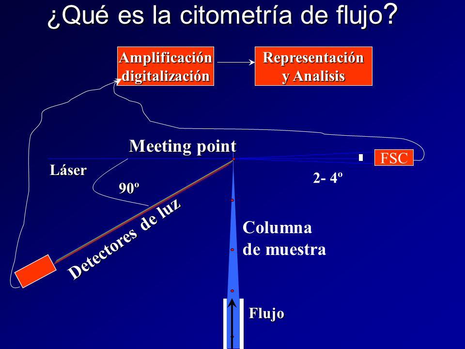 ¿Qué es la citometría de flujo