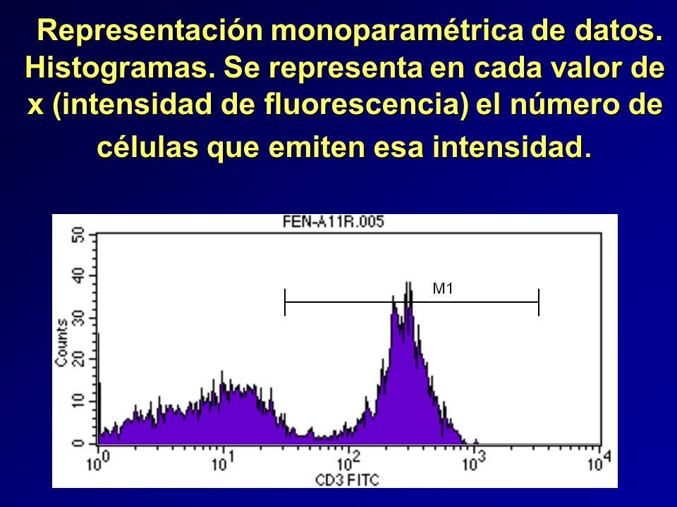 Representación monoparamétrica de datos.