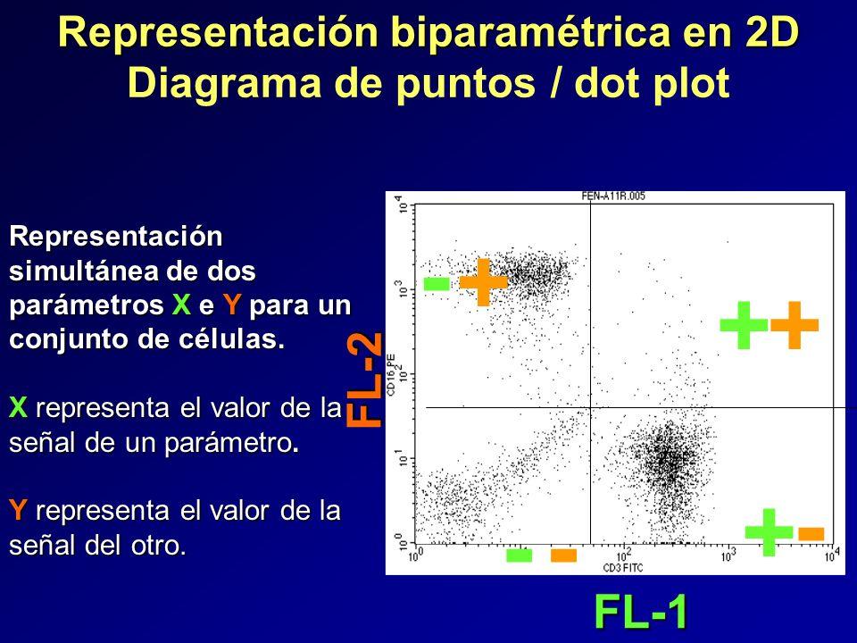 Representación biparamétrica en 2D Diagrama de puntos / dot plot
