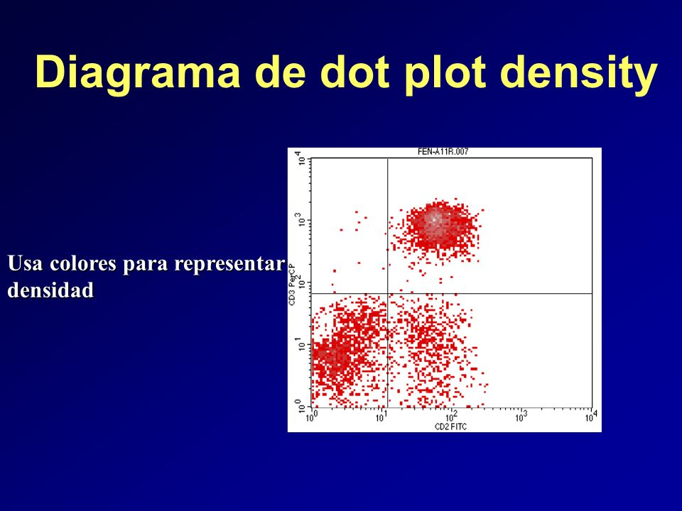 Diagrama de dot plot density