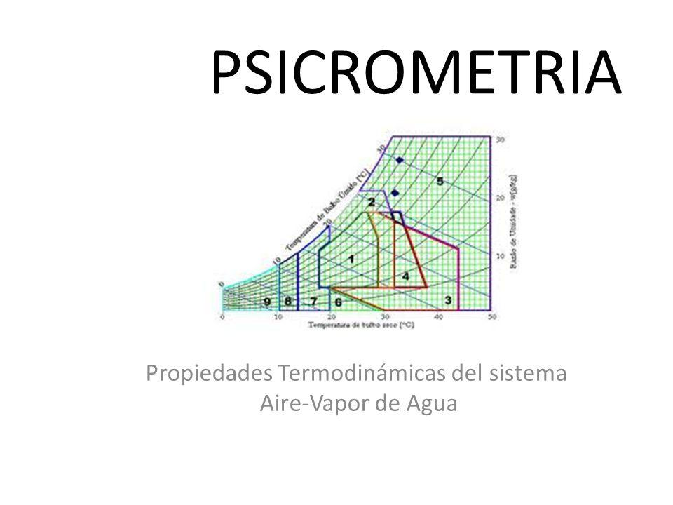 Propiedades Termodinámicas del sistema Aire-Vapor de Agua