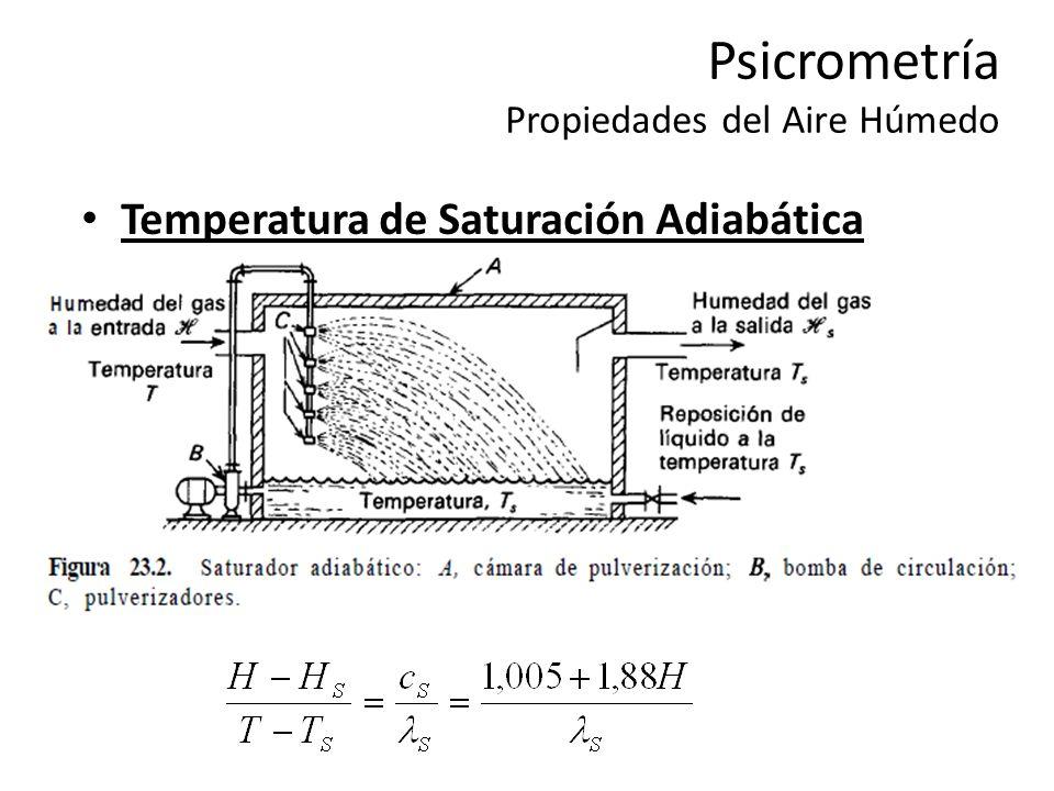 Psicrometría Propiedades del Aire Húmedo