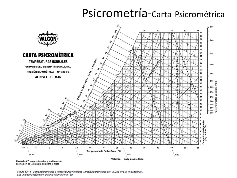Psicrometría-Carta Psicrométrica