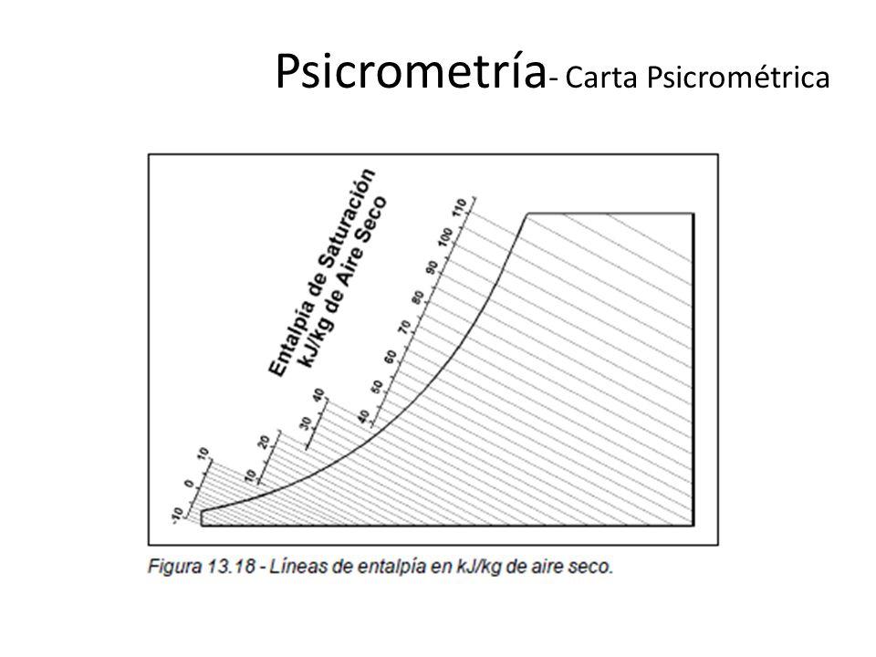 Psicrometría- Carta Psicrométrica