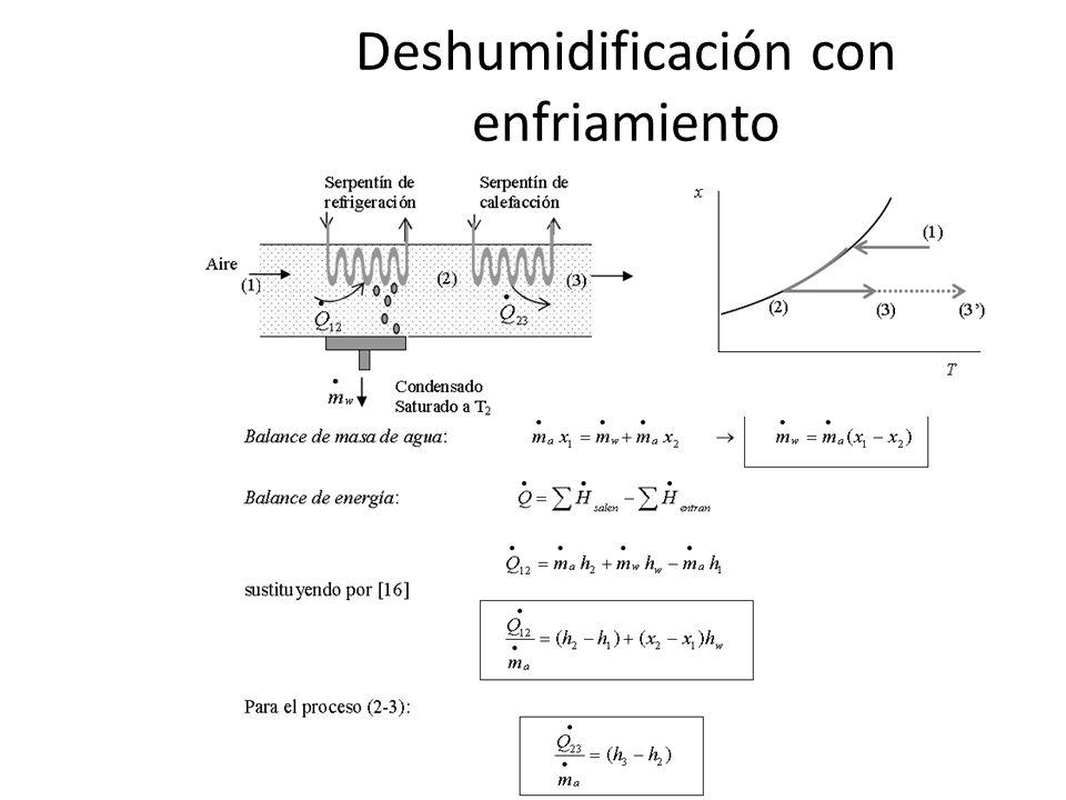 Deshumidificación con enfriamiento