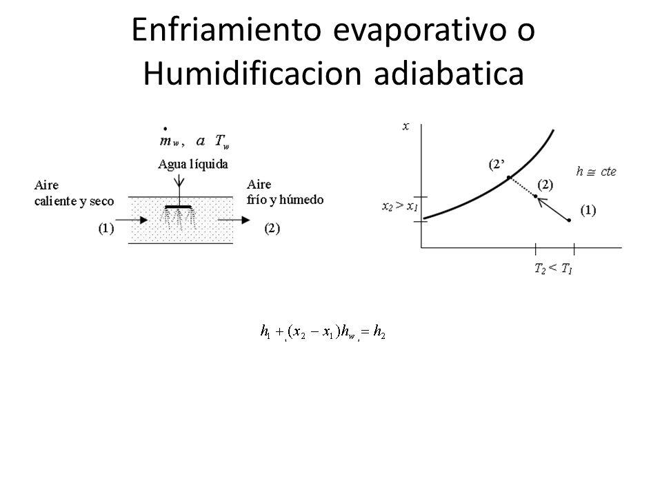 Enfriamiento evaporativo o Humidificacion adiabatica