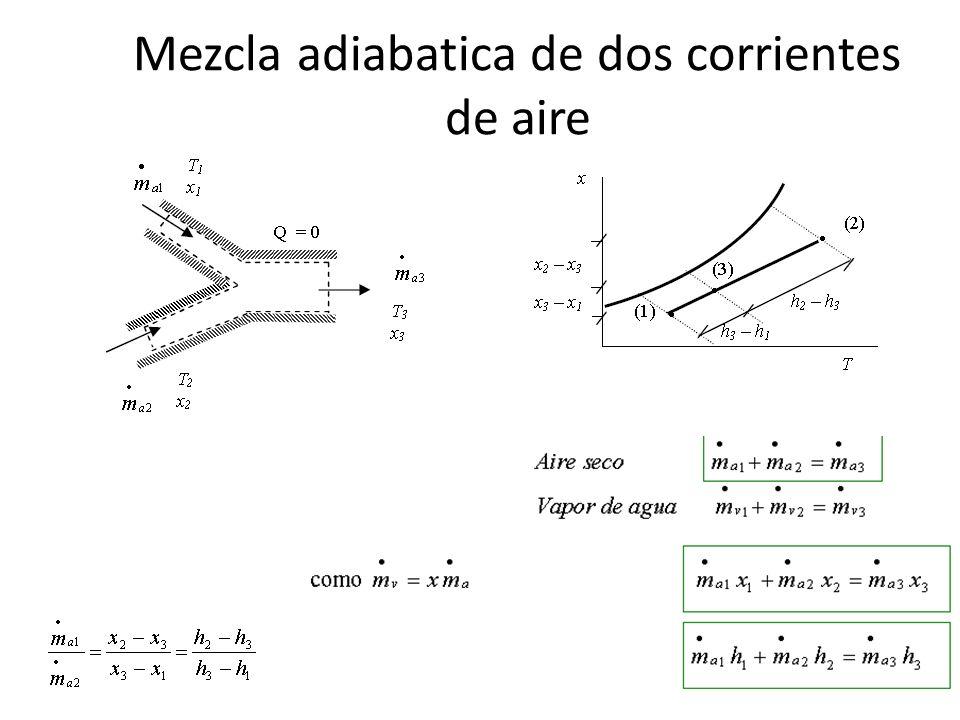 Mezcla adiabatica de dos corrientes de aire