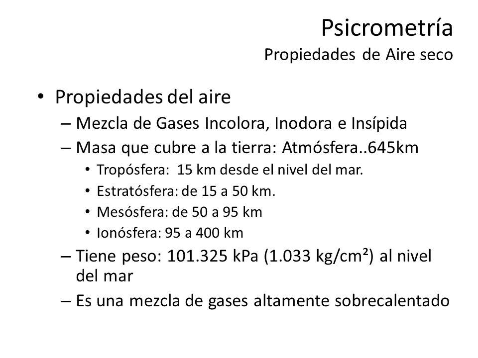 Psicrometría Propiedades de Aire seco