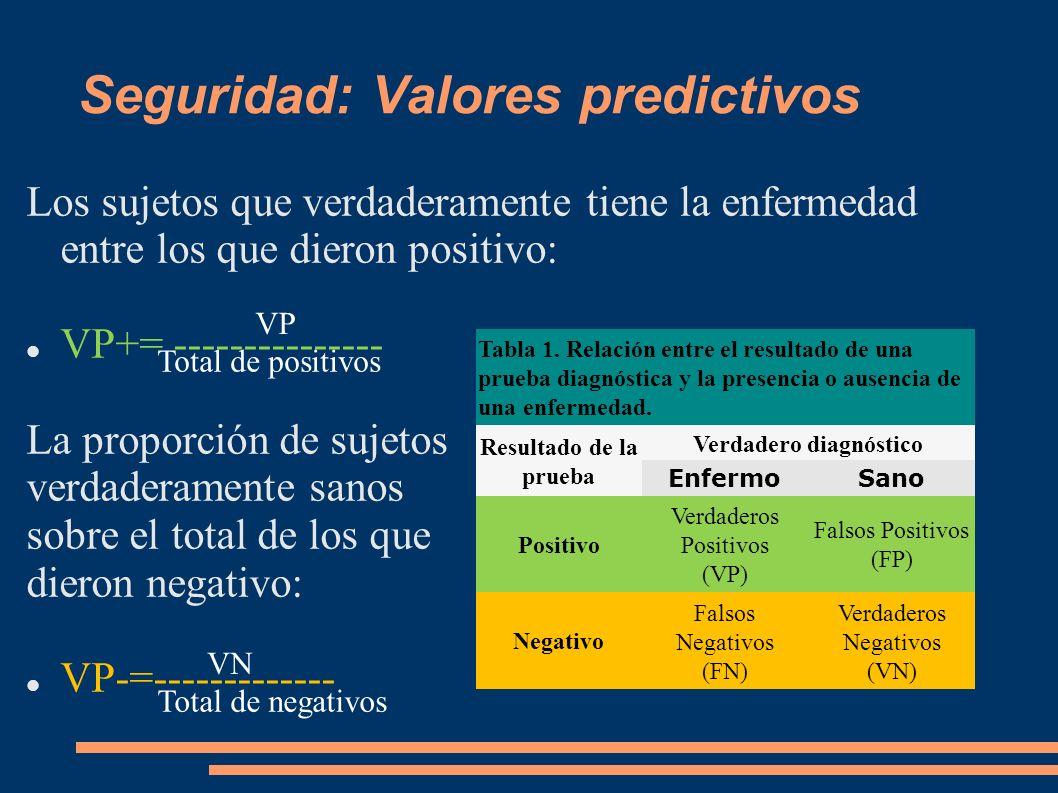 Seguridad: Valores predictivos
