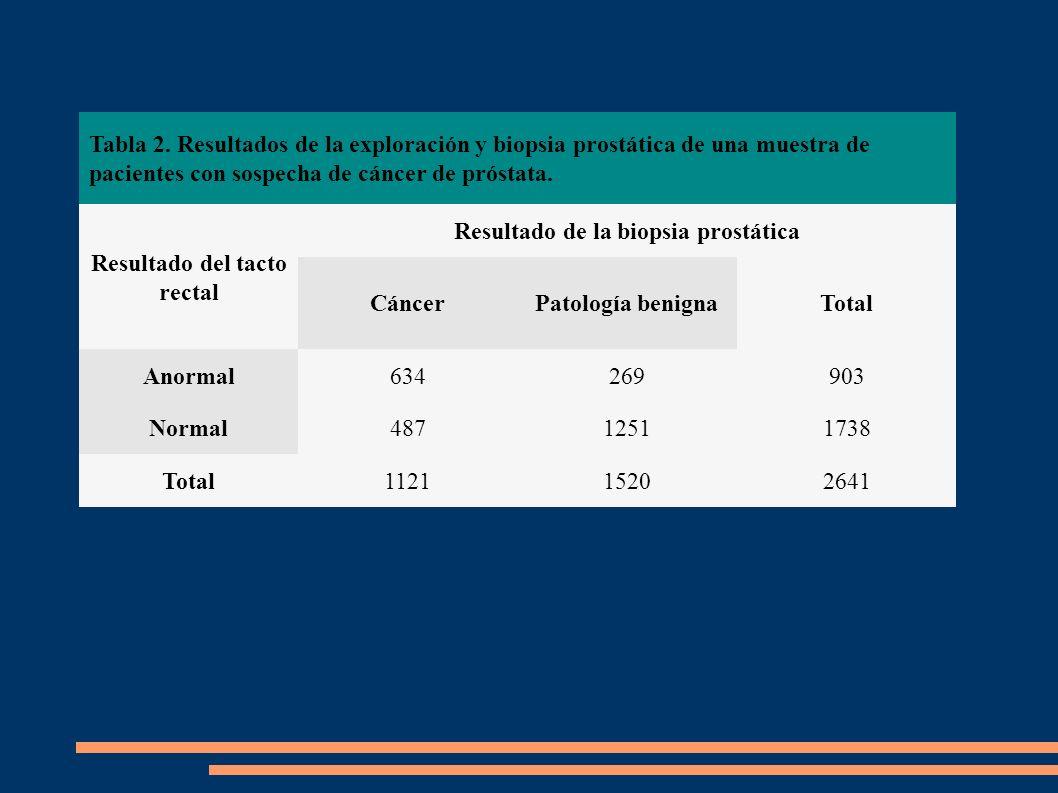 Resultado del tacto rectal Resultado de la biopsia prostática