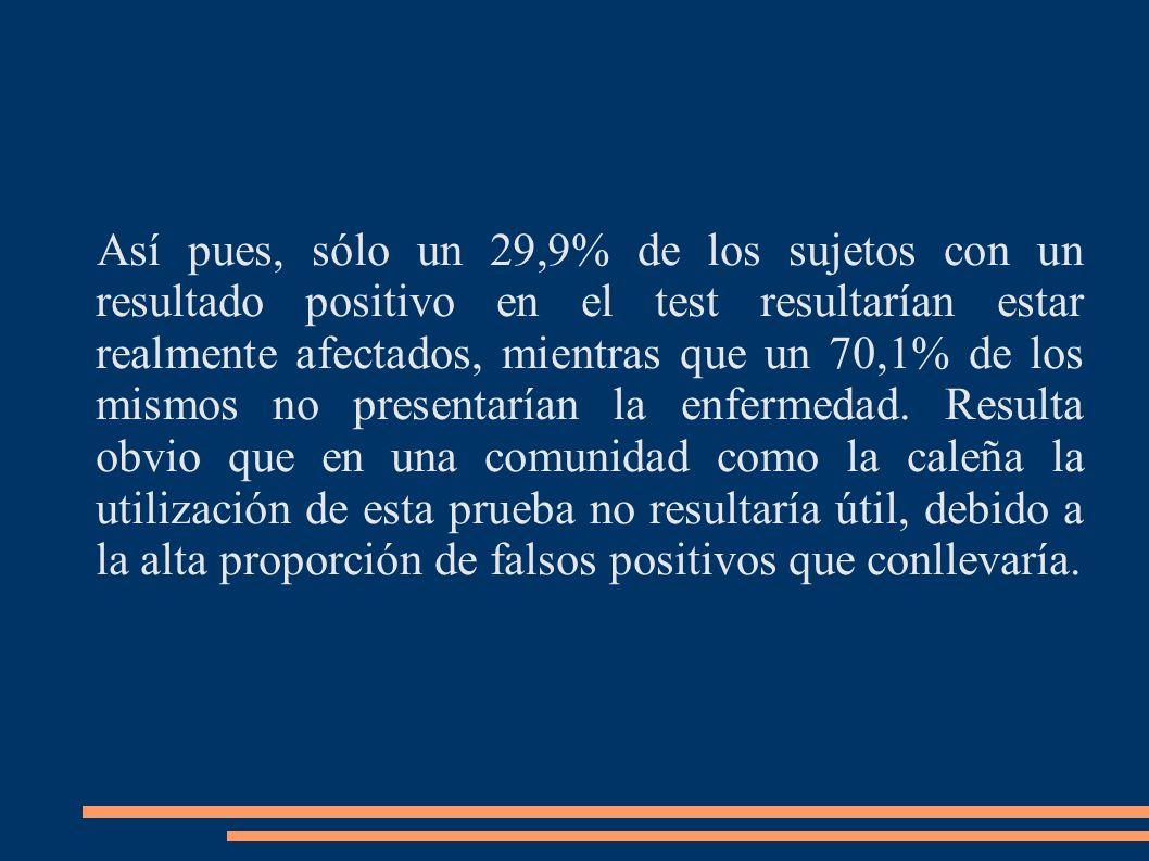 Así pues, sólo un 29,9% de los sujetos con un resultado positivo en el test resultarían estar realmente afectados, mientras que un 70,1% de los mismos no presentarían la enfermedad.