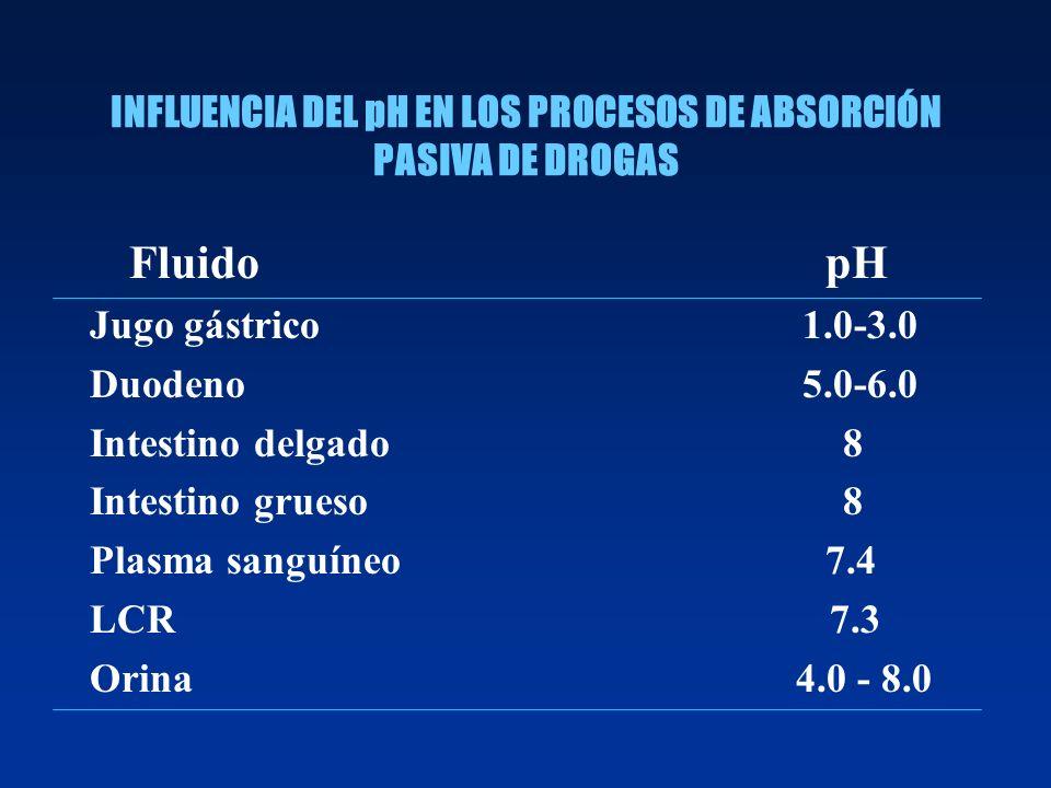 INFLUENCIA DEL pH EN LOS PROCESOS DE ABSORCIÓN PASIVA DE DROGAS