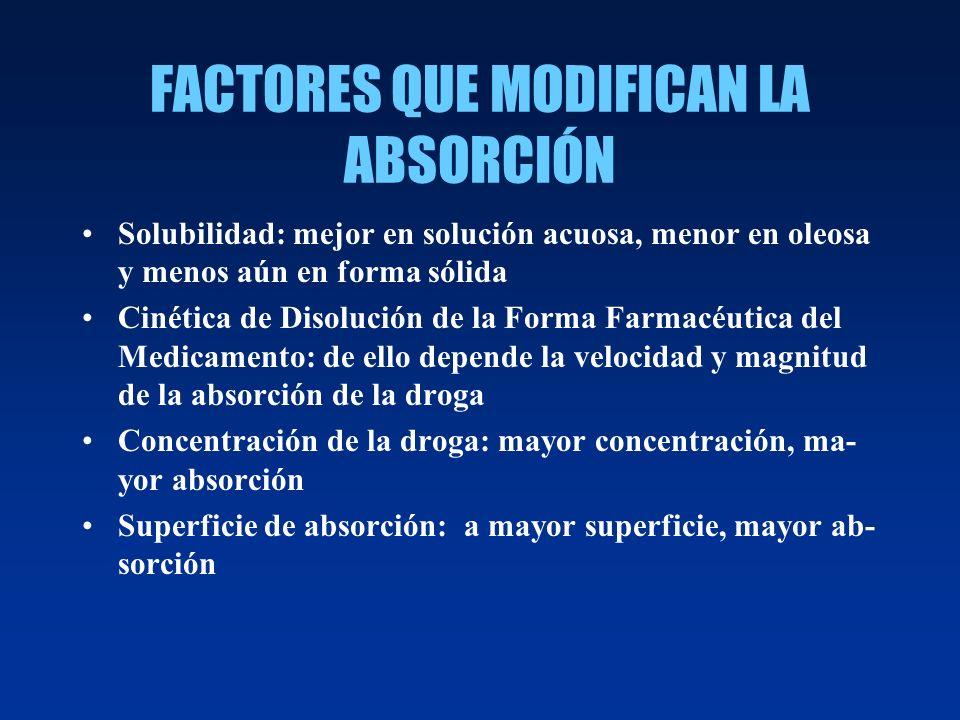 FACTORES QUE MODIFICAN LA ABSORCIÓN