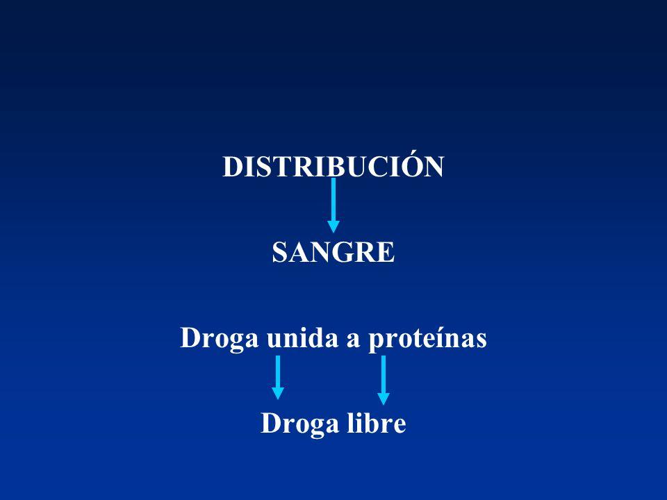 Droga unida a proteínas