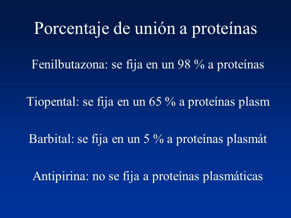Porcentaje de unión a proteínas