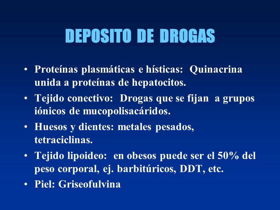 DEPOSITO DE DROGAS Proteínas plasmáticas e hísticas: Quinacrina unida a proteínas de hepatocitos.