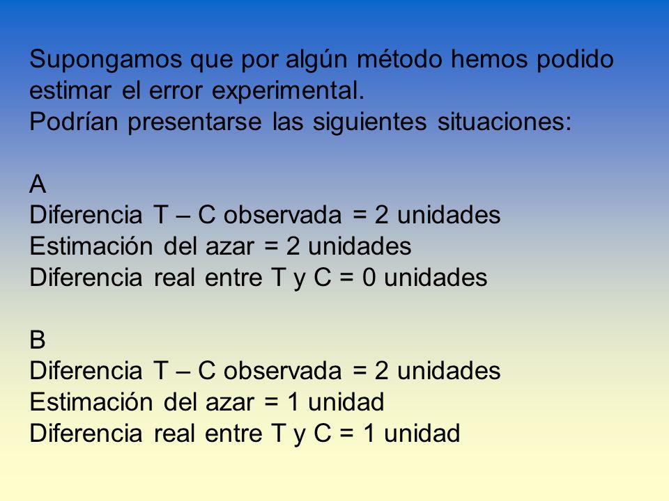 Supongamos que por algún método hemos podido estimar el error experimental.