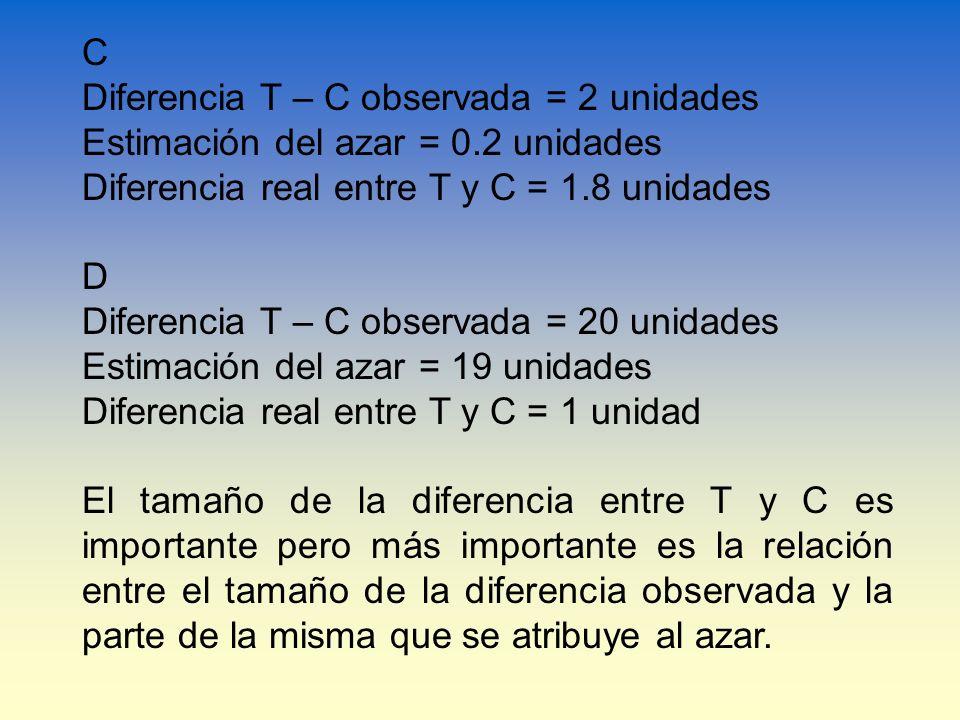 CDiferencia T – C observada = 2 unidades. Estimación del azar = 0.2 unidades. Diferencia real entre T y C = 1.8 unidades.