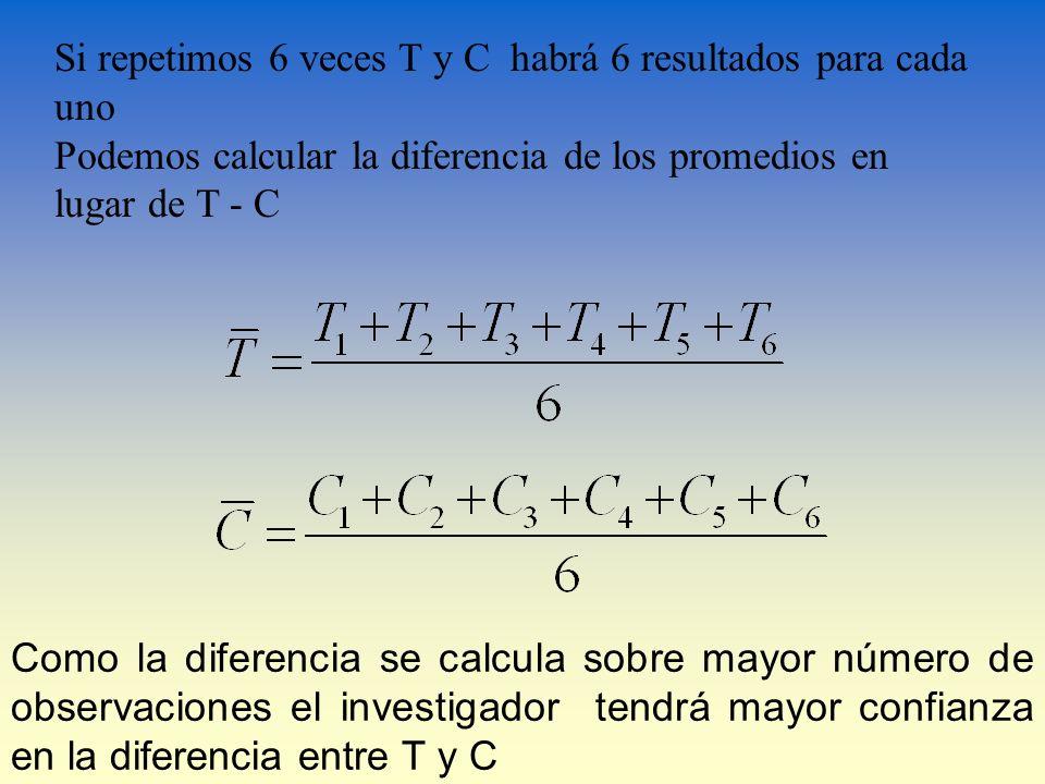 Si repetimos 6 veces T y C habrá 6 resultados para cada uno