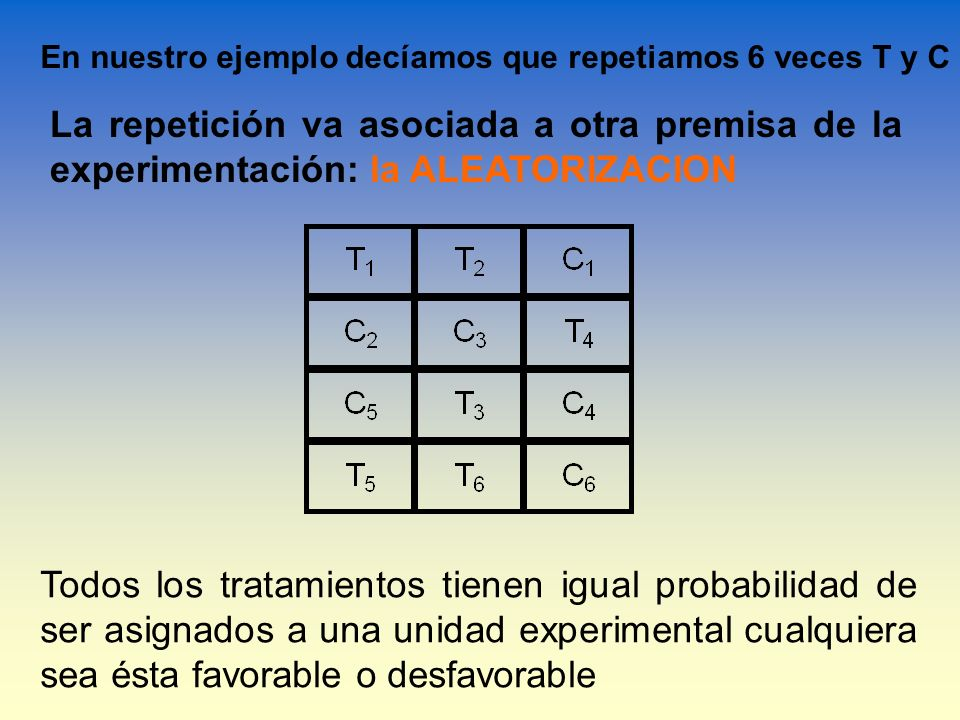 En nuestro ejemplo decíamos que repetiamos 6 veces T y C