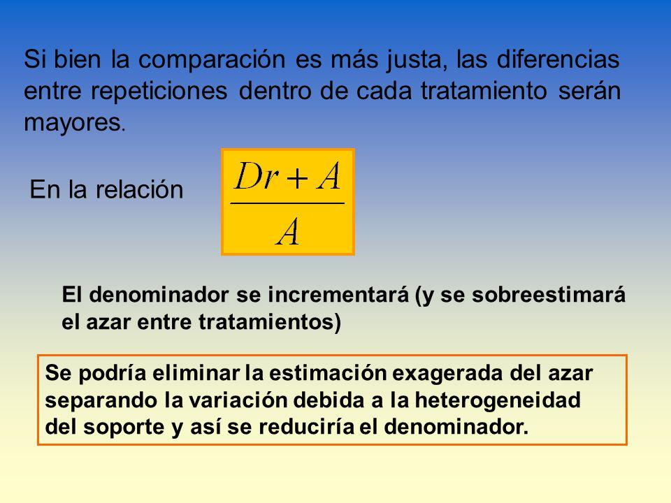 Si bien la comparación es más justa, las diferencias entre repeticiones dentro de cada tratamiento serán mayores.