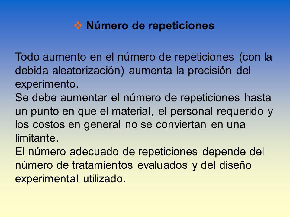 Número de repeticiones
