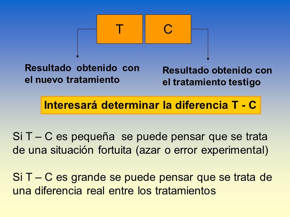 T C Interesará determinar la diferencia T - C