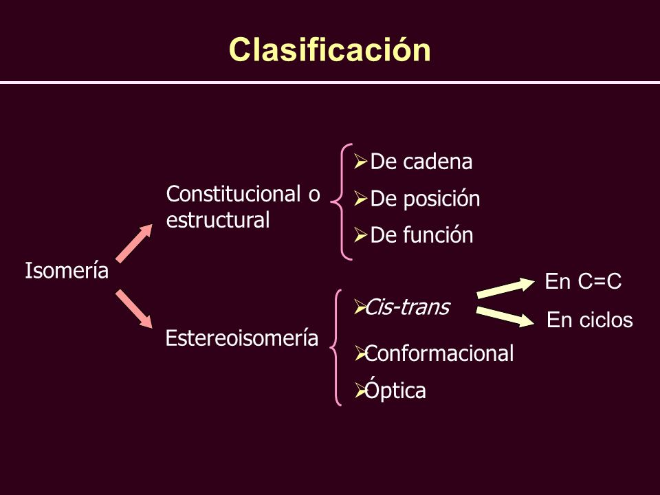 Clasificación De cadena De posición Constitucional o estructural