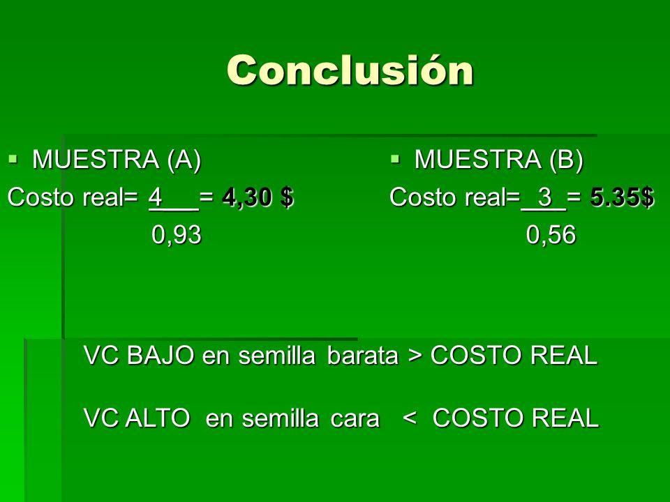 Conclusión MUESTRA (A) Costo real= 4__ = 4,30 $ 0,93 MUESTRA (B)