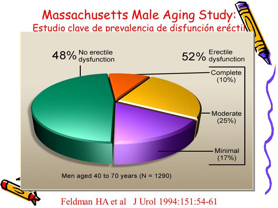 Massachusetts Male Aging Study: Estudio clave de prevalencia de disfunción eréctil