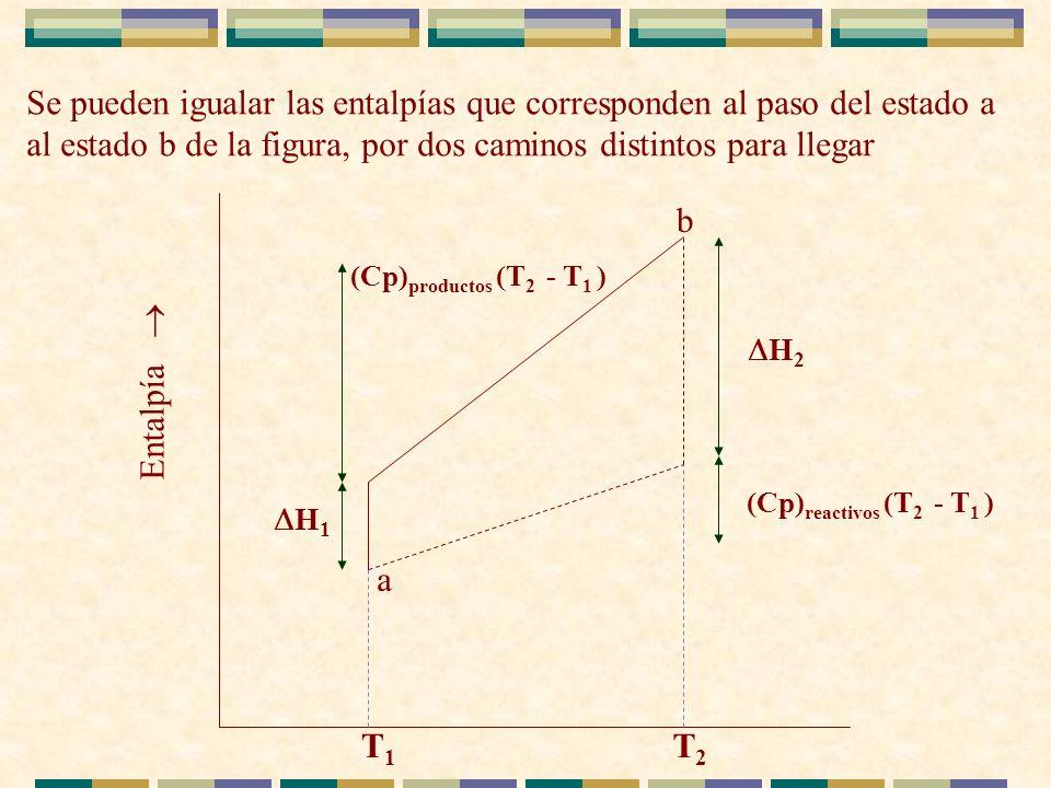 Se pueden igualar las entalpías que corresponden al paso del estado a al estado b de la figura, por dos caminos distintos para llegar