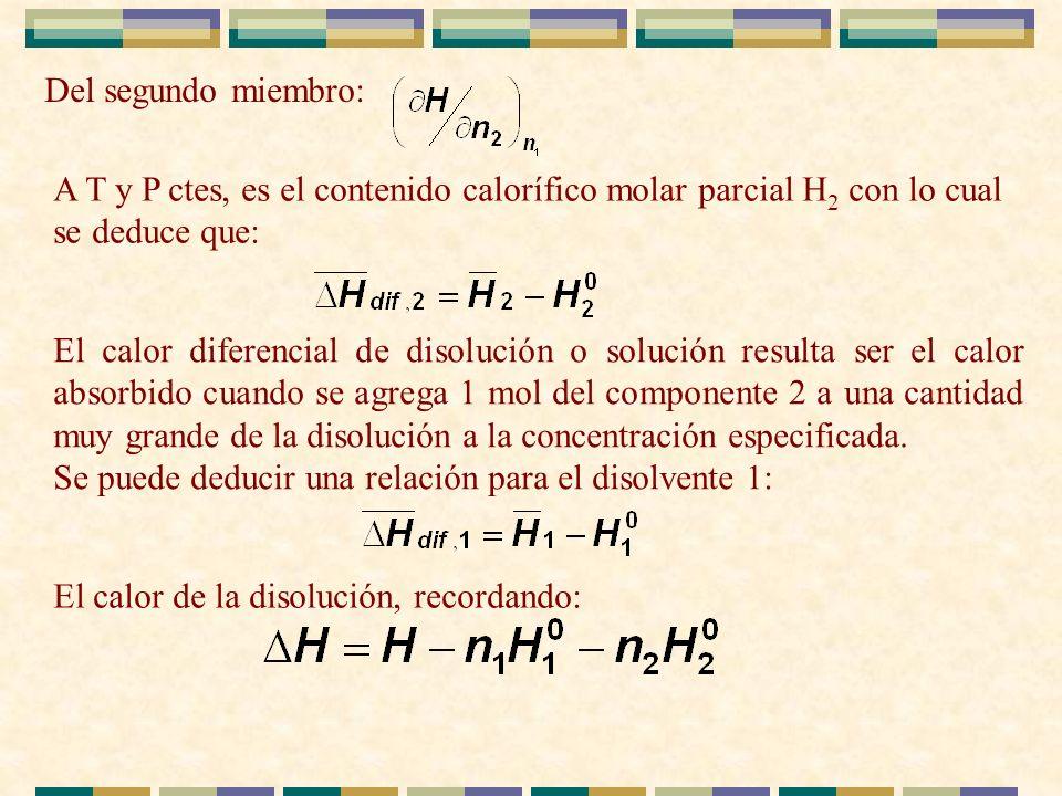 Del segundo miembro: A T y P ctes, es el contenido calorífico molar parcial H2 con lo cual se deduce que: